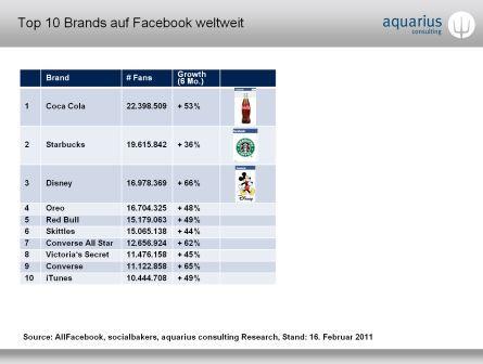 Top-10-Brands-Facebook
