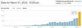 Chucks 1 Statistik 03.2012